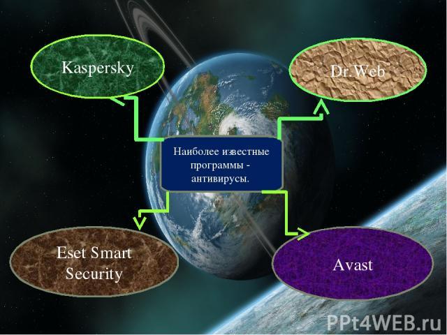 Наиболее известные программы - антивирусы. Kaspersky Dr.Web Eset Smart Security Avast