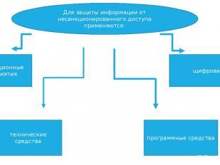 Для защиты информации от несанкционированного доступа применяются: организационн