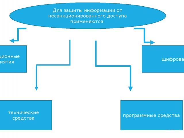 Для защиты информации от несанкционированного доступа применяются: организационные мероприятия технические средства программные средства щифрование