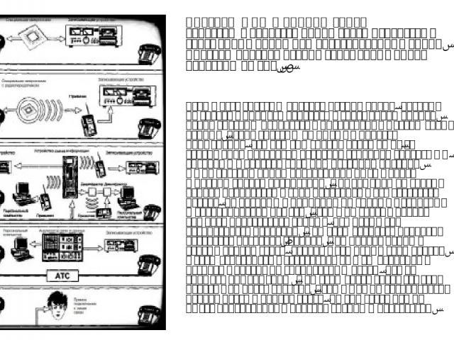 Способы НСД к линиям связи Зачастую в качестве линий связи используют телефонные линии или оптоволоконные линии. Способы прослушивания телефонных линий показаны на рис.2. Также есть системы прослушивания линий, которые не требуют прямого контакта с …