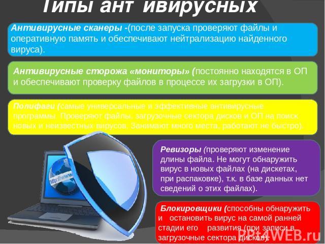 Типы антивирусных программ: Антивирусные сканеры -(после запуска проверяют файлы и оперативную память и обеспечивают нейтрализацию найденного вируса). Антивирусные сторожа «мониторы» (постоянно находятся в ОП и обеспечивают проверку файлов в процесс…