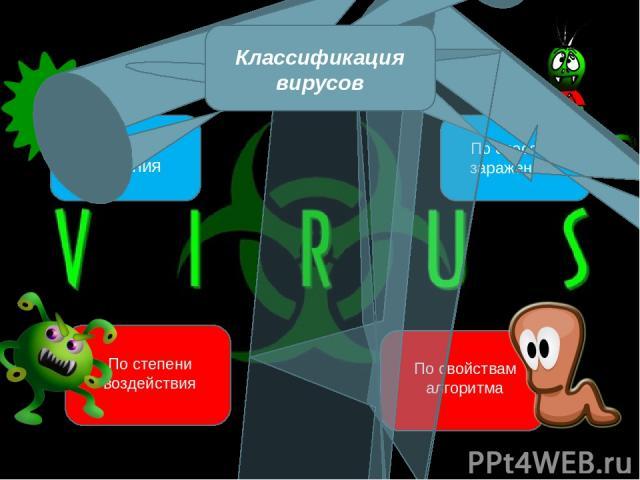 По среде обитания По способу заражения По степени воздействия По свойствам алгоритма Классификация вирусов
