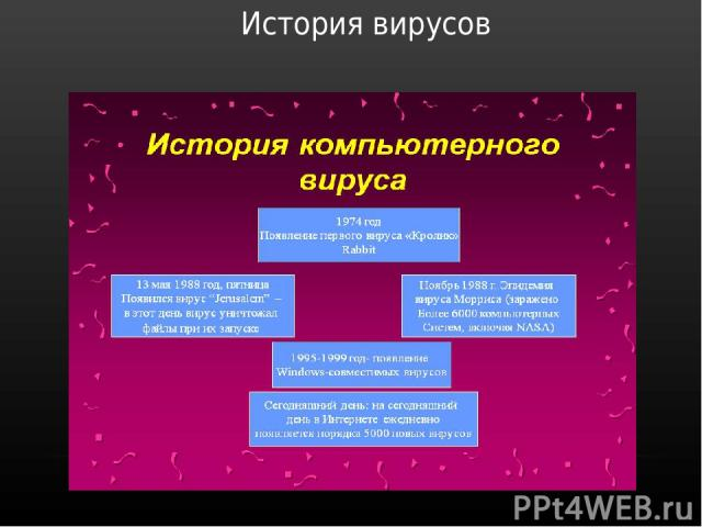 История вирусов