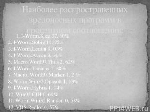 1. I-Worm.Klez 37, 60% 2. I-Worm.Sobig 10, 75% 3. I-Worm.Lentin 9, 03% 4. I-Worm