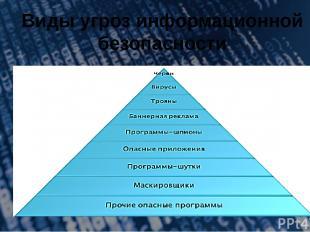 Виды угроз информационной безопасности