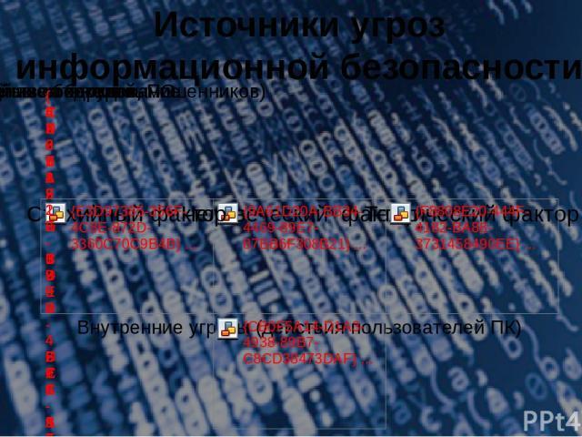 Источники угроз информационной безопасности