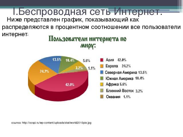 I.Беспроводная сеть Интернет. Ниже представлен график, показывающий как распределяются в процентном соотношении все пользователи интернета по регионам: ссылка: http://cospi.ru/wp-content/uploads/stat/world2010pie.jpg
