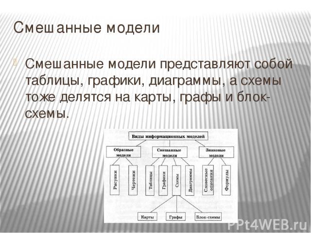 Смешанные модели Смешанные модели представляют собой таблицы, графики, диаграммы, а схемы тоже делятся на карты, графы и блок-схемы.