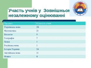 Участь учнів у Зовнішньому незалежному оцінюванні Предмет Кількістьучнів Українс