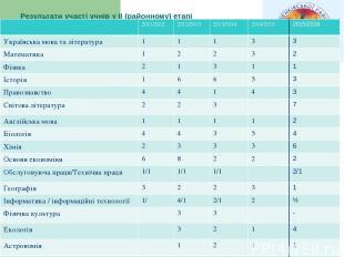 Результати участі учнів у II (районному) етапі Всеукраїнських (учнівських) олімп