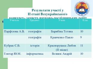 Результати участі у ІІ етапі Всеукраїнського конкурсу- захисту науково-дослідниц