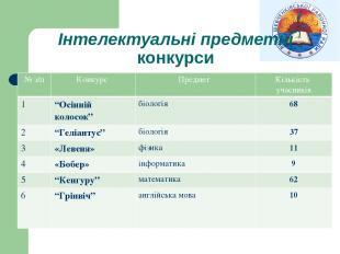 """Інтелектуальні предметні конкурси № з/п Конкурс Предмет Кількість учасників 1 """"О"""