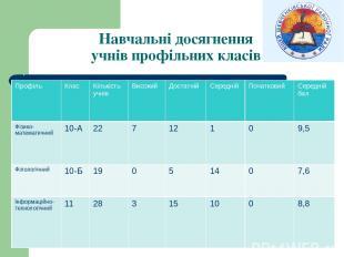 Навчальні досягнення учнів профільних класів Профіль Клас Кількість учнів Високи