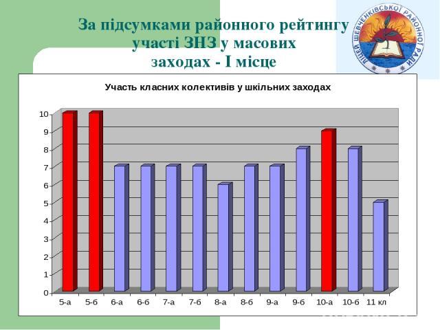 За підсумками районного рейтингу участі ЗНЗ у масових заходах - І місце