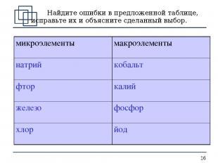 Найдите ошибки в предложенной таблице, исправьте их и объясните сделанный выбор.