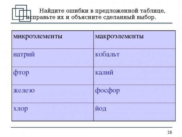 Найдите ошибки в предложенной таблице, исправьте их и объясните сделанный выбор. *