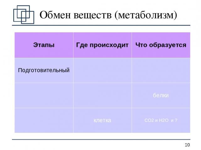 Обмен веществ (метаболизм) Этапы Где происходит Что образуется Подготовительный белки клетка СО2 и Н2О и ? *