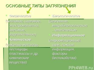 ОСНОВНЫЕ ТИПЫ ЗАГРЯЗНЕНИЯ Физическое (тепловое, шумовое, электромагнитно, светов
