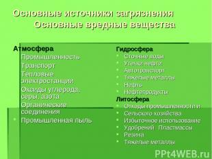 Основные источники загрязнения Основные вредные вещества Атмосфера Промышленност