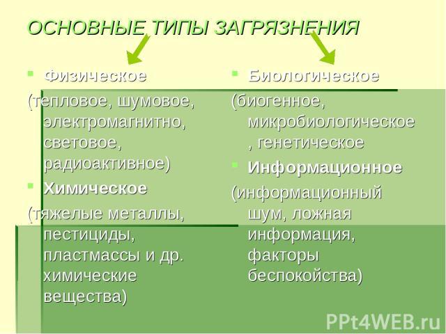 ОСНОВНЫЕ ТИПЫ ЗАГРЯЗНЕНИЯ Физическое (тепловое, шумовое, электромагнитно, световое, радиоактивное) Химическое (тяжелые металлы, пестициды, пластмассы и др. химические вещества) Биологическое (биогенное, микробиологическое, генетическое Информационно…