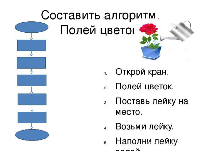 Составить алгоритм. Полей цветок. Открой кран. Полей цветок. Поставь лейку на место. Возьми лейку. Наполни лейку водой.