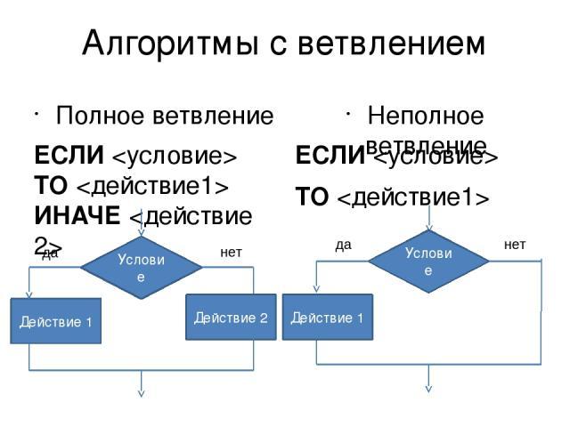 Алгоритмы, в которых есть выбор действий в зависимости от условия, называются алгоритмами с ветвлениями.