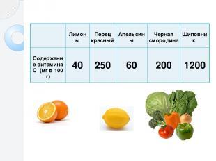 Лимоны Перецкрасный Апельсины Чернаясмородина Шиповник СодержаниевитаминаС(мг в