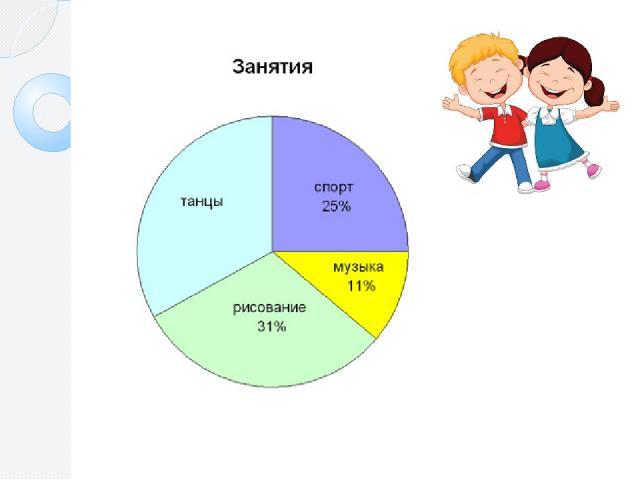 Мы научились в 5 классе строить круговые диаграммы. Рассмотрим такую диаграмму. Какие занятия на ней представлены? Чего н е хватает на диаграмме? Сколько процентов детей занимается танцами?