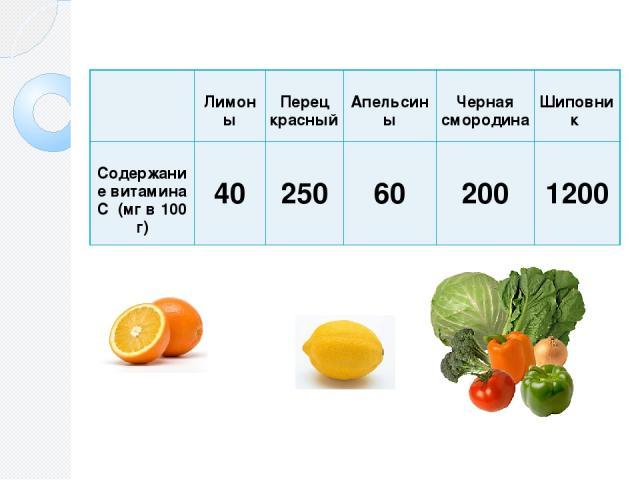 Лимоны Перецкрасный Апельсины Чернаясмородина Шиповник СодержаниевитаминаС(мг в 100 г) 40 250 60 200 1200 Построим диаграмму «Содержание витамина С в некоторых плодах».