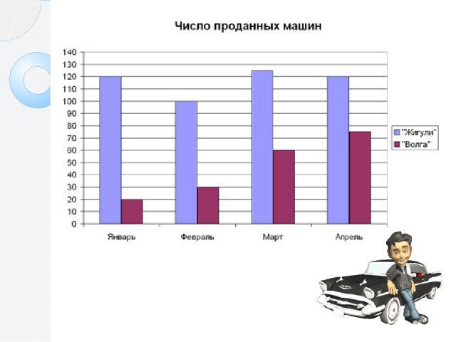 Какая марка машины пользуется большим спросом? Сколько автомобилей «Волга» было продано в феврале? В какой месяц было продано больше всего этих машин? Сколько? Сколько автомобилей «Жигули» было продано в феврале? В какие месяцы были одинаковые продажи?