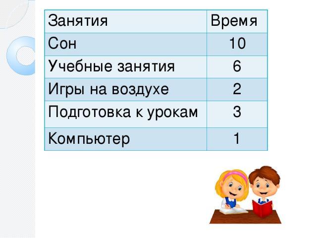 Занятия Время Сон 10 Учебные занятия 6 Игры на воздухе 2 Подготовка курокам 3 Компьютер 1 Задание: изобразите столбчатую диаграмму «Распорядок дня ученика 6 класса» по заданной таблице.