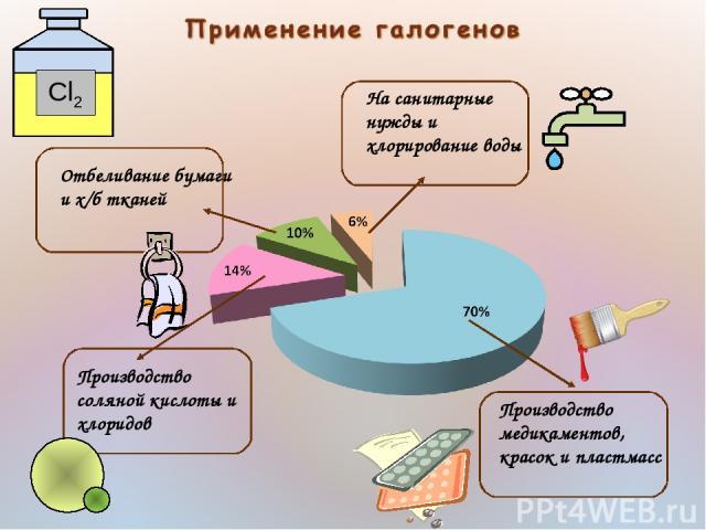 Производство медикаментов, красок и пластмасс Производство соляной кислоты и хлоридов