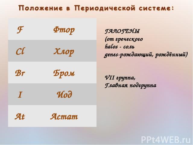 ГАЛОГЕНЫ (от греческого halos - соль genes-рождающий, рождённый) VII группа, Главная подгруппа F Фтор Cl Хлор Br Бром I Иод At Астат