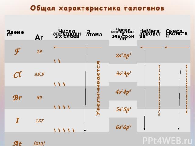 Элемент Ar Число электронных слоев R атома Число валентных электронов НеМеталсвойства Окисл. свойства F Cl Br I At Элемент Ar Число электронных слоев R атома Число валентных электронов НеМетал свойства Окисл. свойства F 19 Cl 35,5 Br 80 I 127 At [21…
