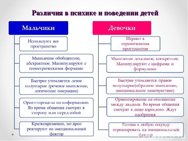 Различия в психике и поведении детей
