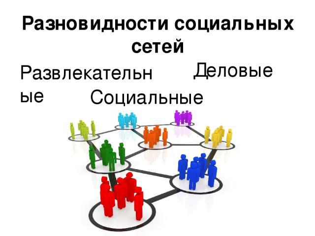 Разновидности социальных сетей Развлекательные Деловые Социальные
