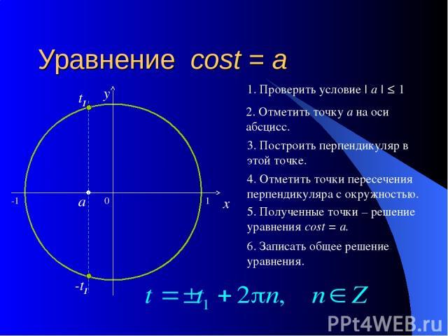 Уравнение cost = a 0 x y 2. Отметить точку а на оси абсцисс. 3. Построить перпендикуляр в этой точке. 4. Отметить точки пересечения перпендикуляра с окружностью. 5. Полученные точки – решение уравнения cost = a. 6. Записать общее решение уравнения. …