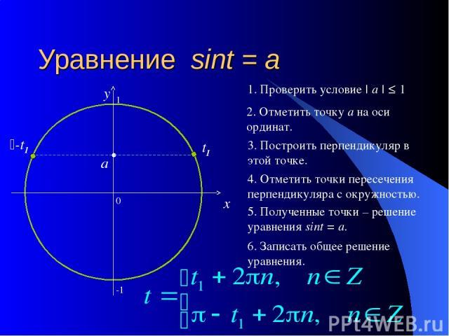Уравнение sint = a 0 x y 2. Отметить точку а на оси ординат. 3. Построить перпендикуляр в этой точке. 4. Отметить точки пересечения перпендикуляра с окружностью. 5. Полученные точки – решение уравнения sint = a. 6. Записать общее решение уравнения. …