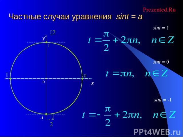 Частные случаи уравнения sint = a x y sint = 0 sint = -1 sint = 1 Prezented.Ru