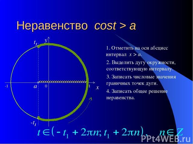 Неравенство cost > a 0 x y 1. Отметить на оси абсцисс интервал x > a. 2. Выделить дугу окружности, соответствующую интервалу. 3. Записать числовые значения граничных точек дуги. 4. Записать общее решение неравенства. a t1 -t1 -1 1
