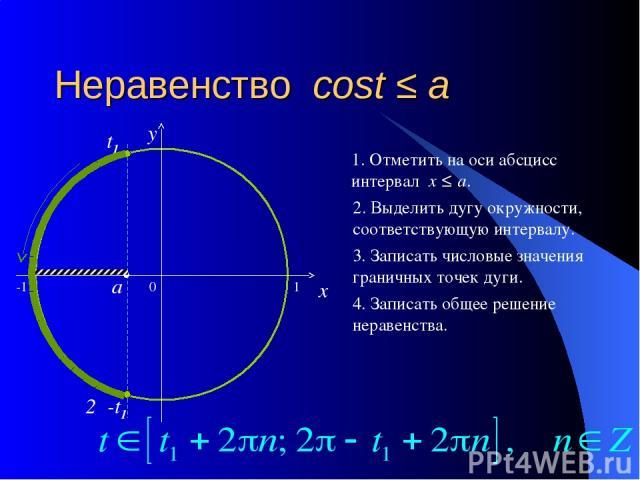Неравенство cost ≤ a 0 x y 1. Отметить на оси абсцисс интервал x ≤ a. 2. Выделить дугу окружности, соответствующую интервалу. 3. Записать числовые значения граничных точек дуги. 4. Записать общее решение неравенства. a t1 2π-t1 -1 1