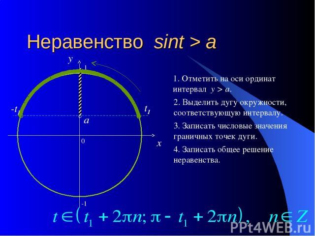 Неравенство sint > a 0 x y 1. Отметить на оси ординат интервал y > a. 2. Выделить дугу окружности, соответствующую интервалу. 3. Записать числовые значения граничных точек дуги. 4. Записать общее решение неравенства. a t1 π-t1 -1 1