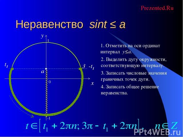 Неравенство sint ≤ a 0 x y 1. Отметить на оси ординат интервал y≤a. 2. Выделить дугу окружности, соответствующую интервалу. 3. Записать числовые значения граничных точек дуги. 4. Записать общее решение неравенства. a 3π-t1 t1 -1 1 Prezented.Ru