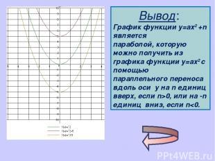 Вывод: График функции у=ах2 +n является параболой, которую можно получить из гра