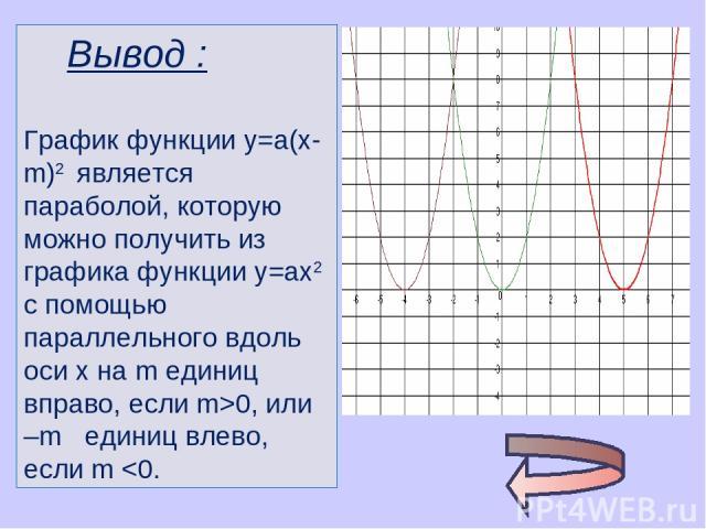 Вывод : График функции у=а(х-m)2 является параболой, которую можно получить из графика функции у=ах2 с помощью параллельного вдоль оси х на m единиц вправо, если m>0, или –m единиц влево, если m