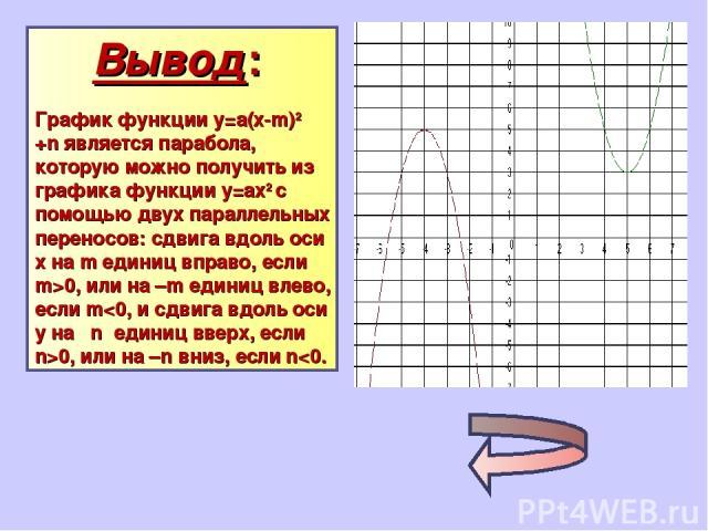 Вывод: График функции у=а(х-m)2 +n является парабола, которую можно получить из графика функции у=ах2 с помощью двух параллельных переносов: сдвига вдоль оси х на m единиц вправо, если m>0, или на –m единиц влево, если m0, или на –n вниз, если n