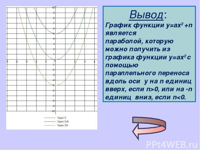 Вывод: График функции у=ах2 +n является параболой, которую можно получить из графика функции у=ах2 с помощью параллельного переноса вдоль оси у на n единиц вверх, если n>0, или на -n единиц вниз, если n