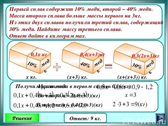 Ответ: 9 кг. х кг. (х+3) кг. (х+(х+3)) кг. 0,4(х+3)кг 0,3(2х+3)кг Первый сплав содержит 10% меди, второй – 40% меди. Масса второго сплава больше массы первого на 3кг. Из этих двух сплавов получили третий сплав, содержащий 30% меди. Найдите массу тре…