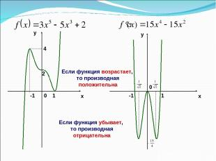 x y y x 2 -1 1 4 0 -1 1 0 Если функция возрастает, то производная положительна Е