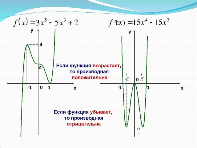 x y y x 2 -1 1 4 0 -1 1 0 Если функция возрастает, то производная положительна Если функция убывает, то производная отрицательна